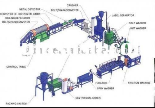 ساخت ماشین آلات شستشوی پرک پت