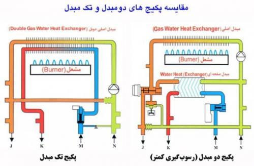 تعمیر پکیج در رشت+نمایندگی پکیج ایران رادیاتور_بوتان