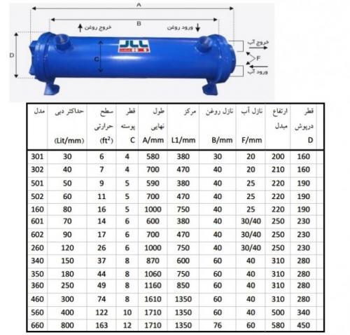 فروش انواع خنک کننده هیدرولیک